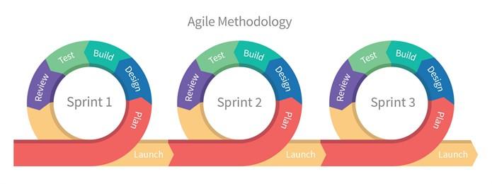 o que e metodologia agil (2)