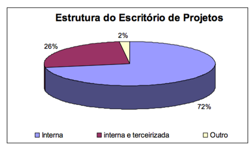pmo estrutura do escritorio