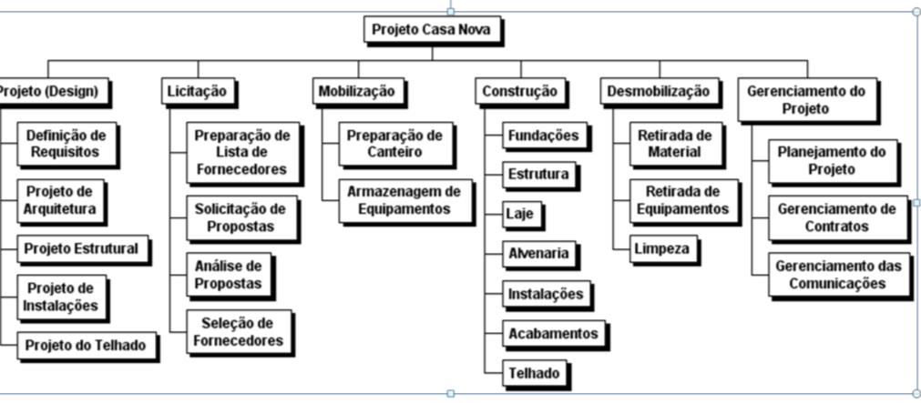 Eap E Cronograma De Projetos Entenda Tudo