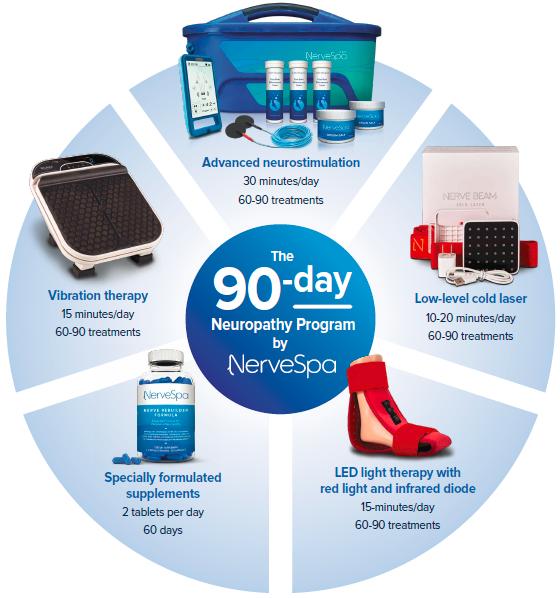 Nervespa - Treatment Protocol