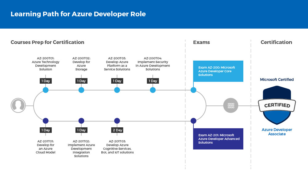 Microsoft Azure Training And Certifications Netcom Learning