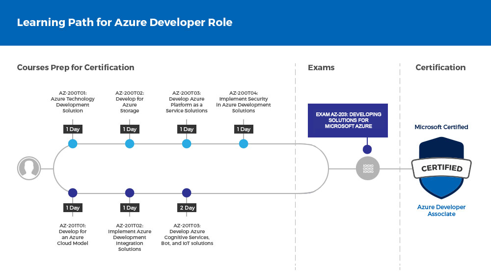 Microsoft Azure Training and Certifications | NetCom Learning