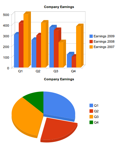 Easy graphs with google chart tools using data views ccuart Gallery