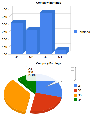 Easy Graphs with Google Chart Tools