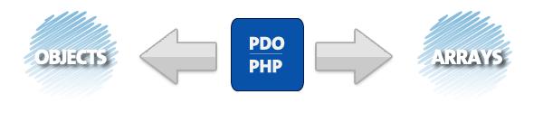 Selecionando dados com PDO
