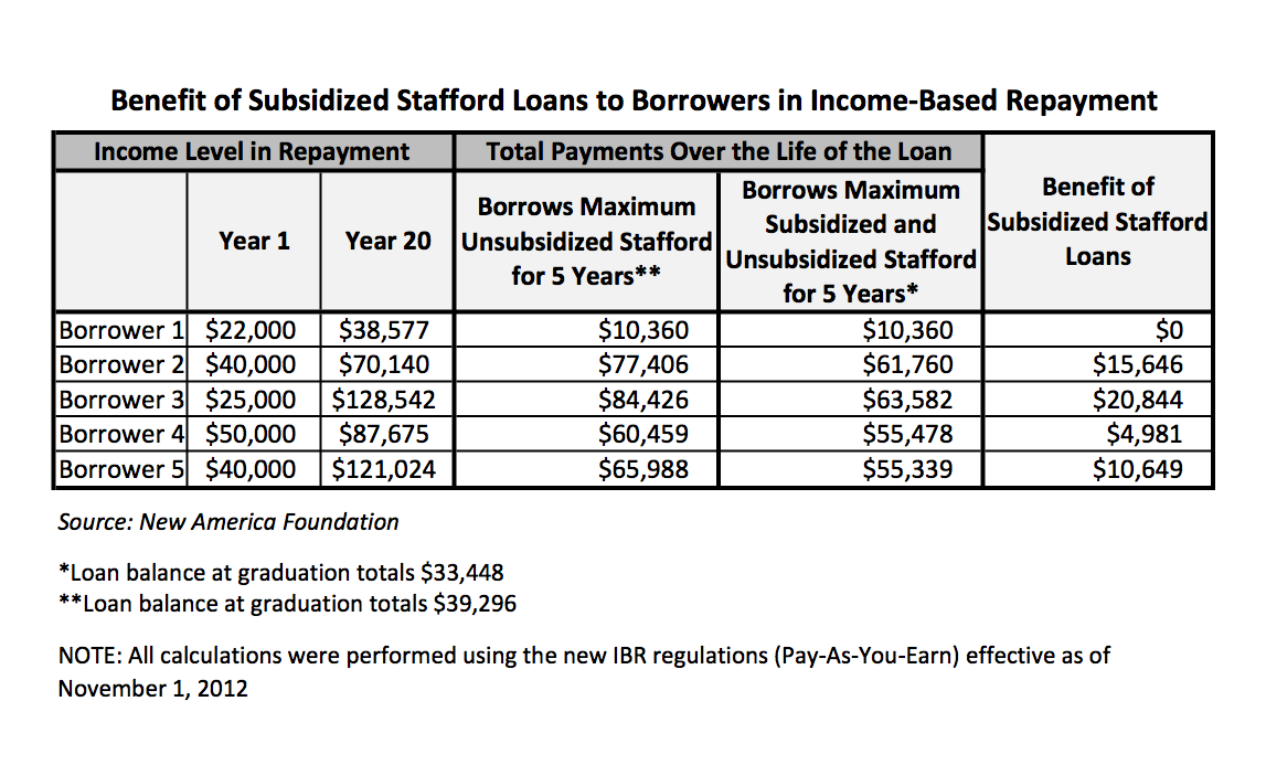 loan scenarios
