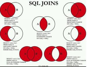 Venn as SQL joins