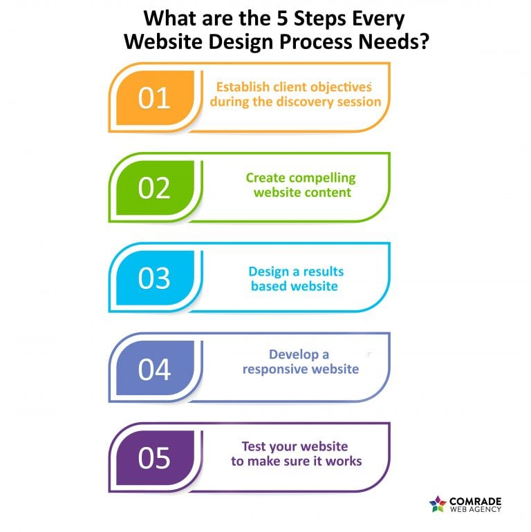 5 Simple Steps To A Better Website Design Process