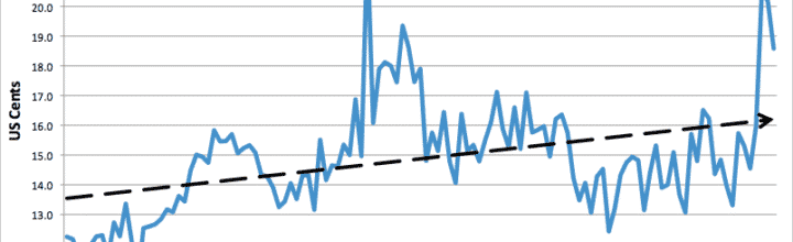 Climbing Utility Rates