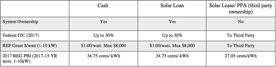 Solar Loan vs Solar Lease