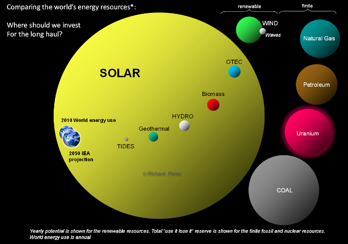 Solar energy yearly potential.