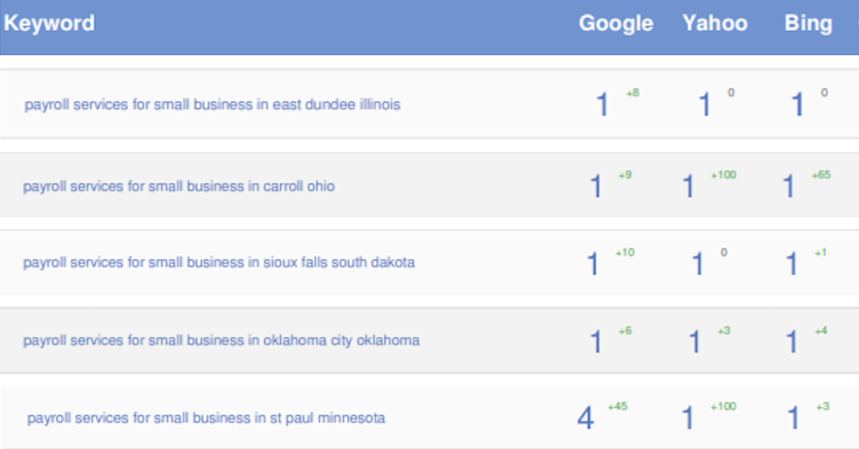 Improved Search Rankings