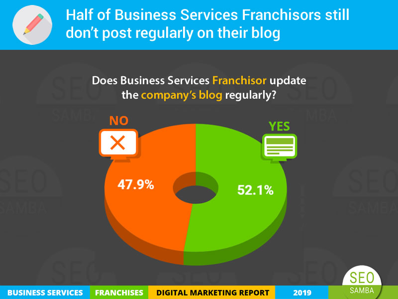 Top Business Services Franchises Digital Marketing Report 2019