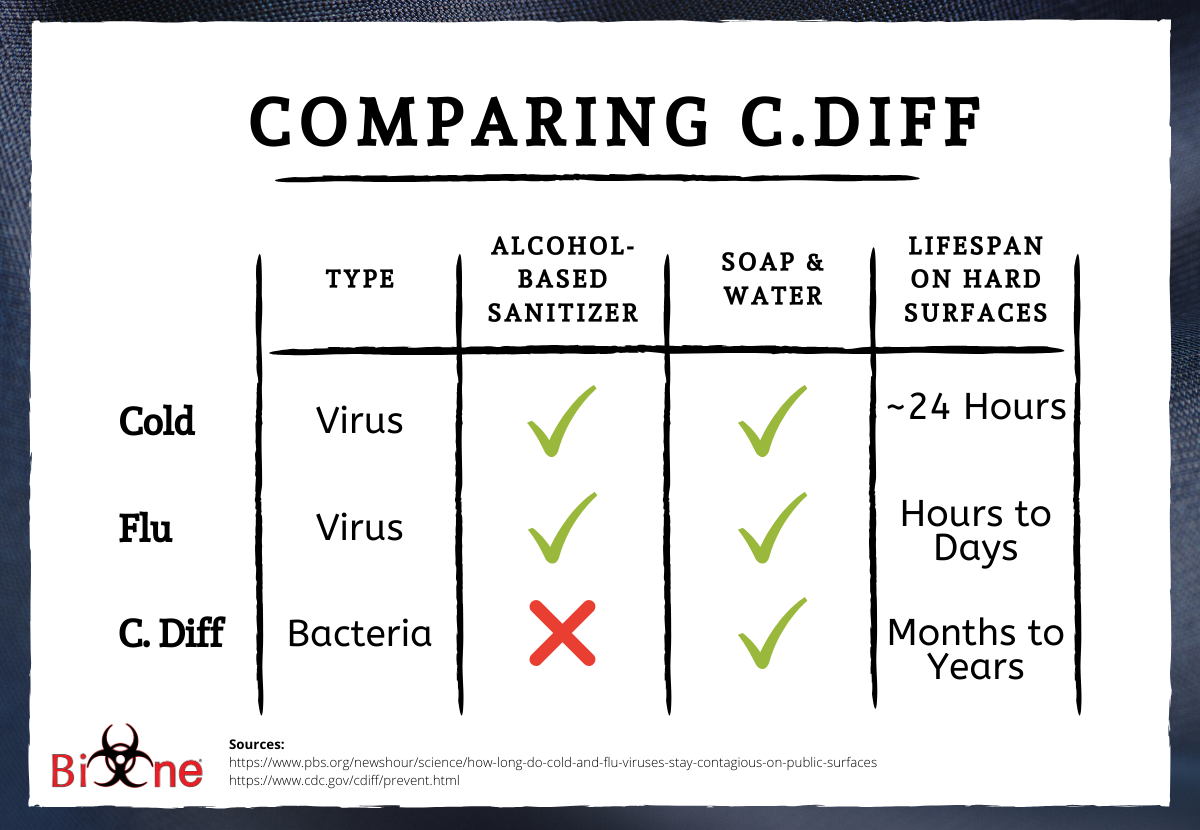Bio-One Asheville C. diff Comparison