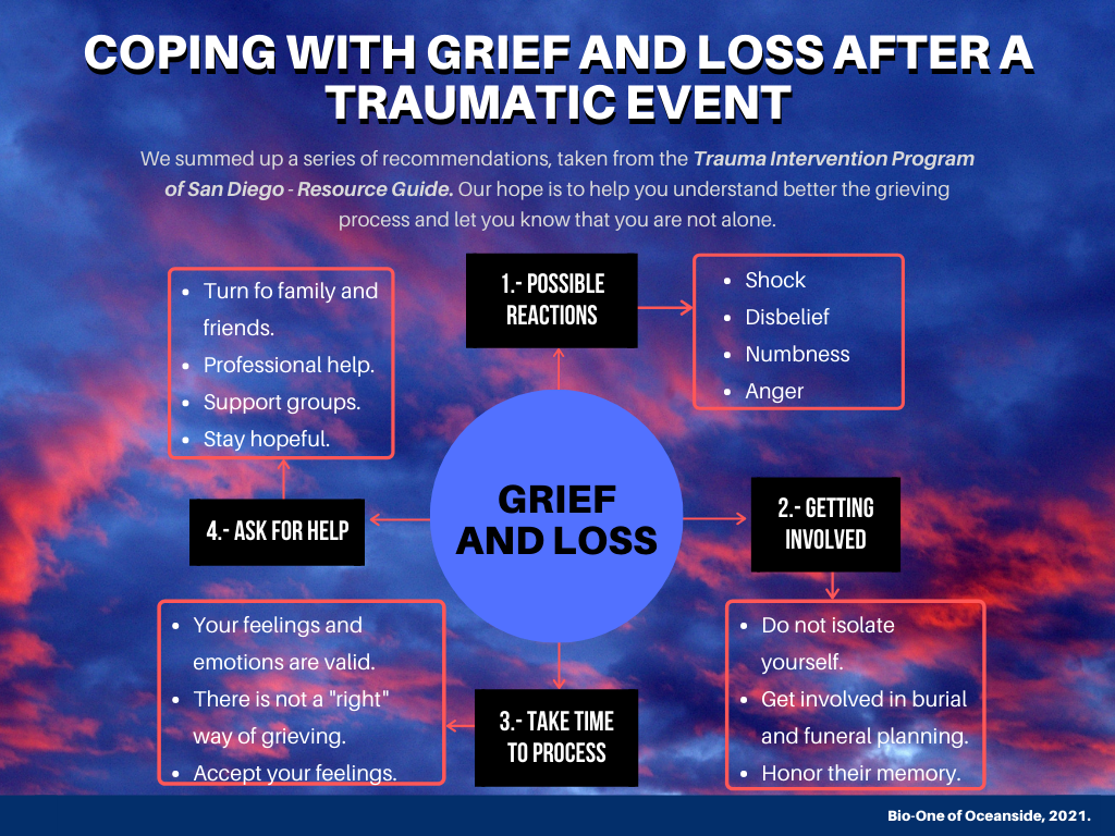 """The image is a graphic with useful information on coping with grief and loss after a traumatic event. It's a four-phase process (Possible reactions; Getting involved; Taking time to process; Asking for Help). It has a banner with text on the right side """"Bio-One of Oceanside, 2021."""""""