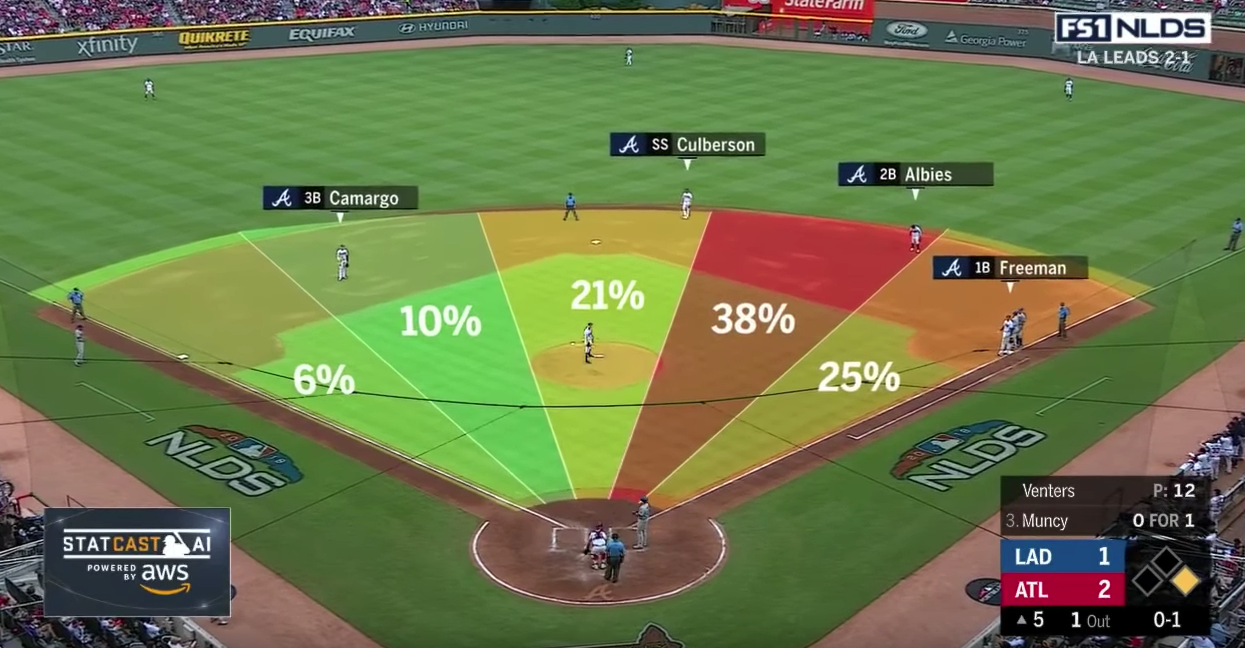 A screen shot of a spray chart shown during a televised baseball game