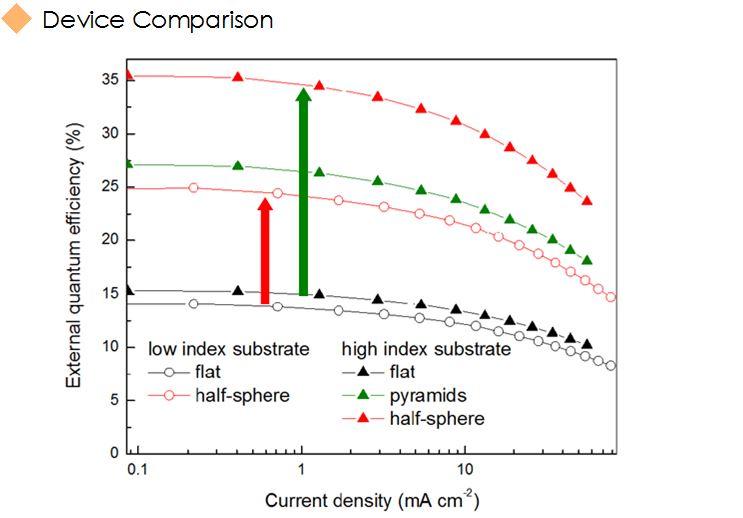 High-n device comparison