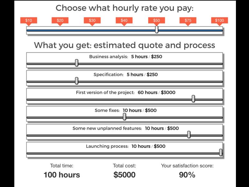 Screenshot of the hourly rate calculator