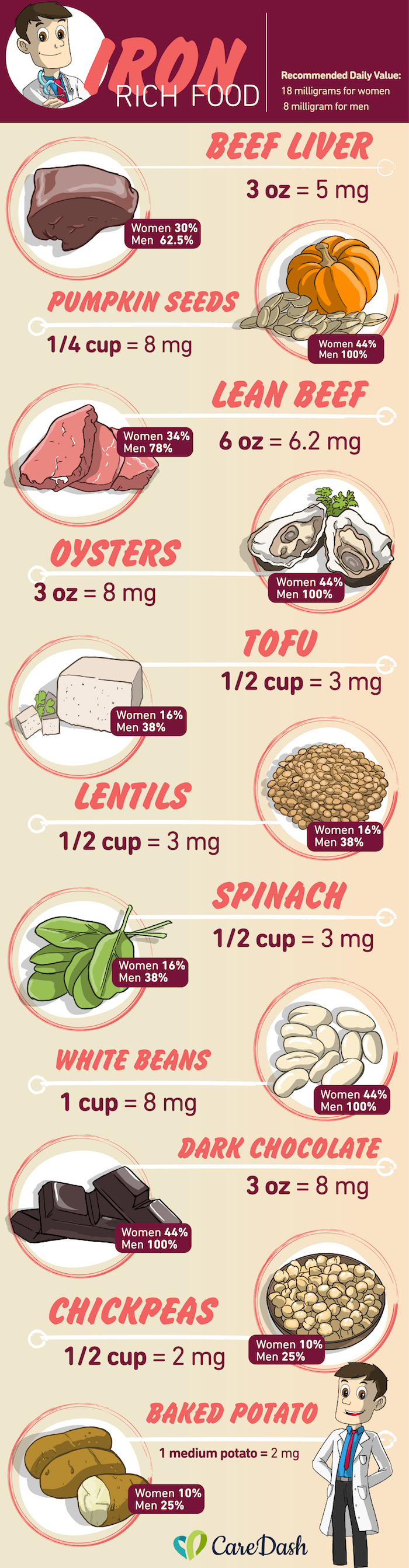 Best Foods For Low Iron Anemia