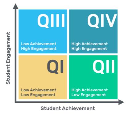 Education Achievement vs. Engagement grid