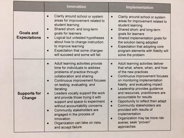 Learning Innovation grid