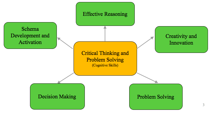 how to define critical thinking