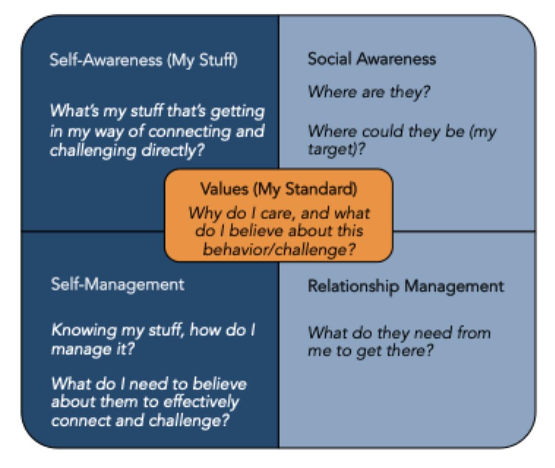 5 squares of emotional intelligence