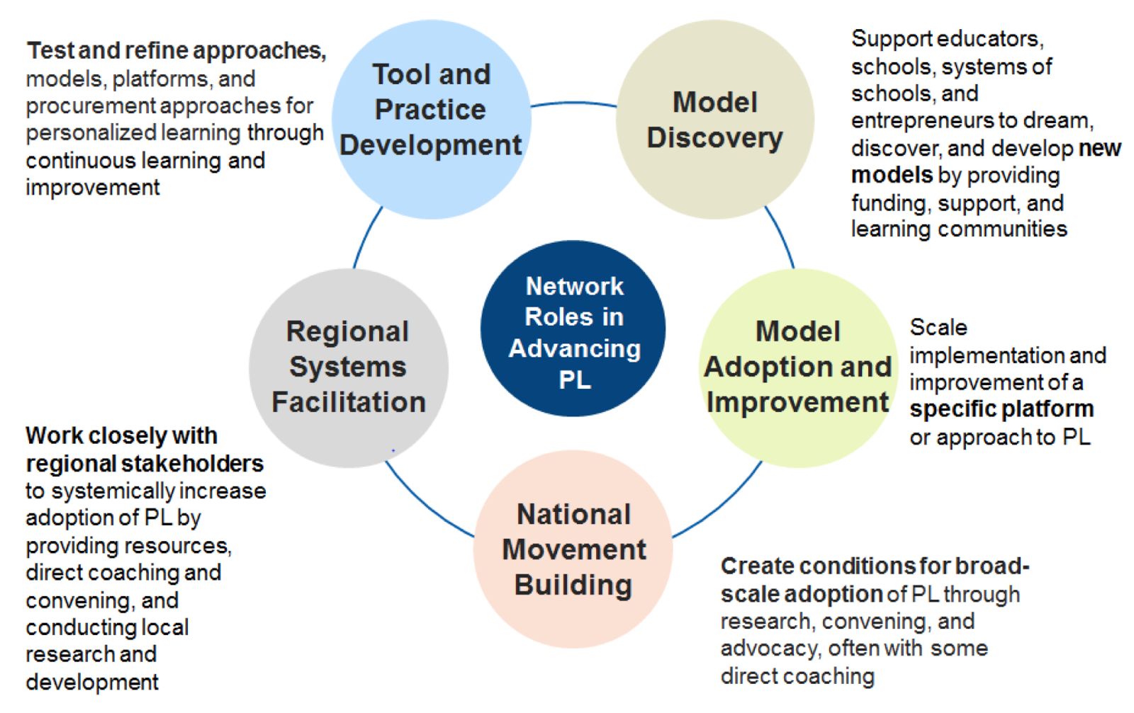networks for personalized learning