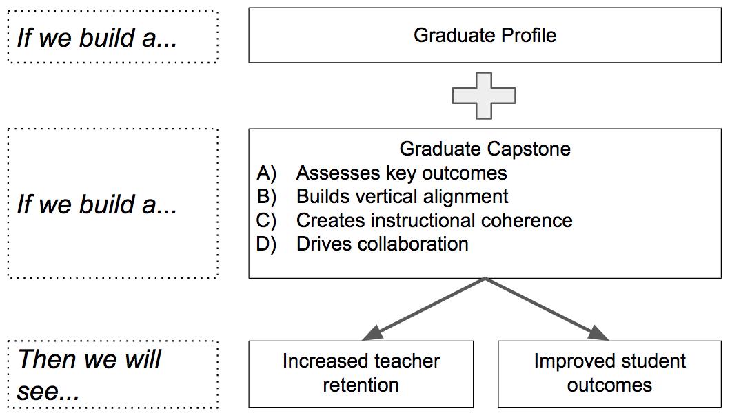 OUSD graduate capstone