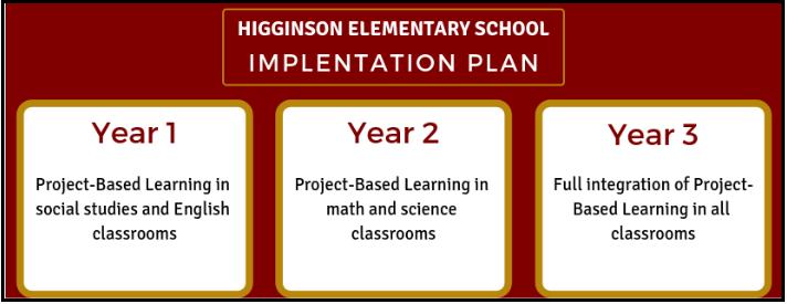 Higginson Elementary School Implementation Plan