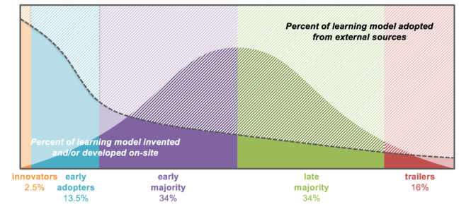 Invention Curve by Andy Calkins