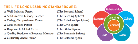 life long learning standards