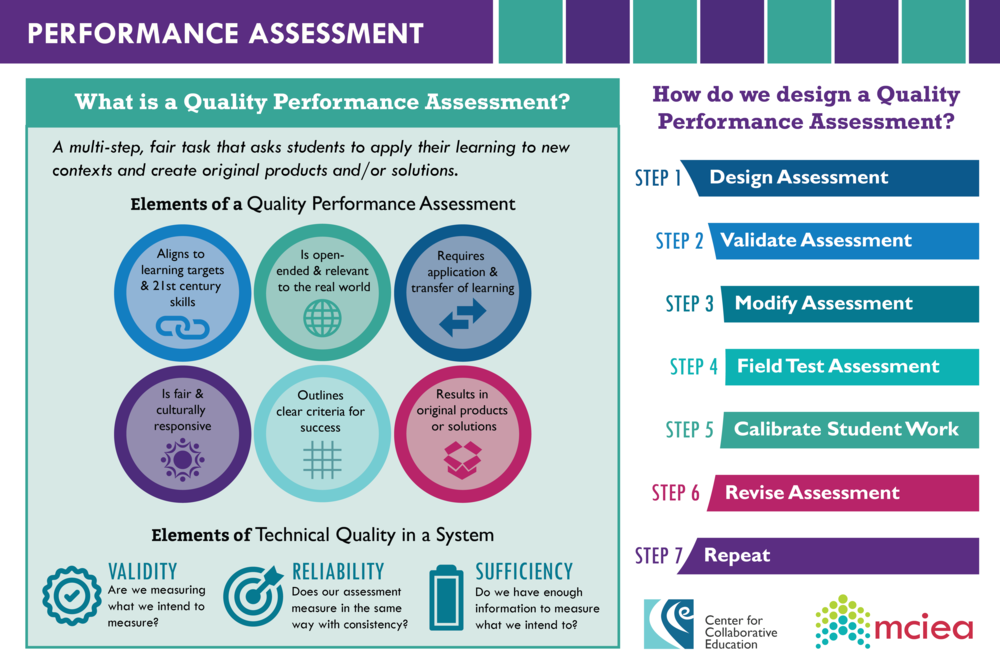 What is a Quality Performance Assessment?