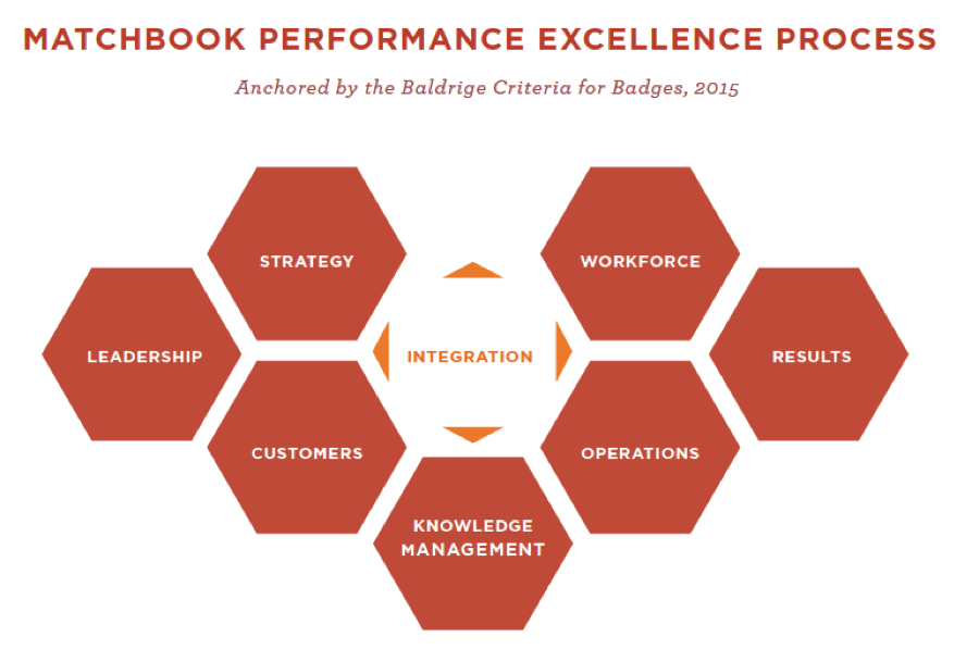 Matchbook Performance Excellence Process