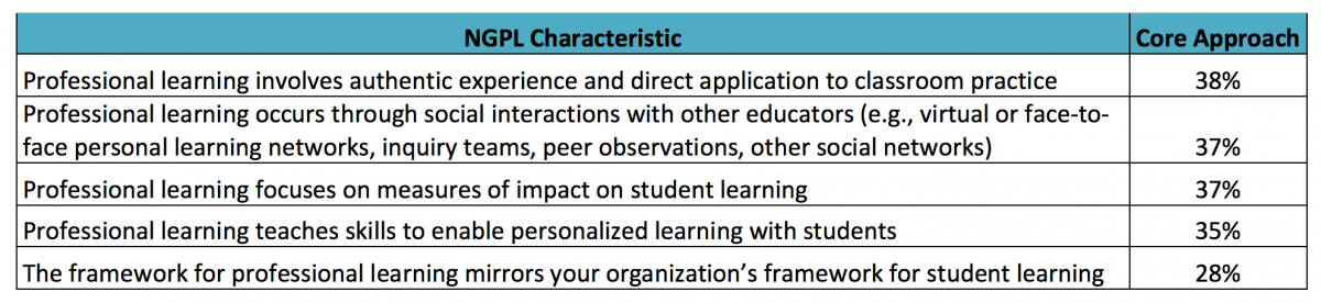 Core approaches of next gen professional learning