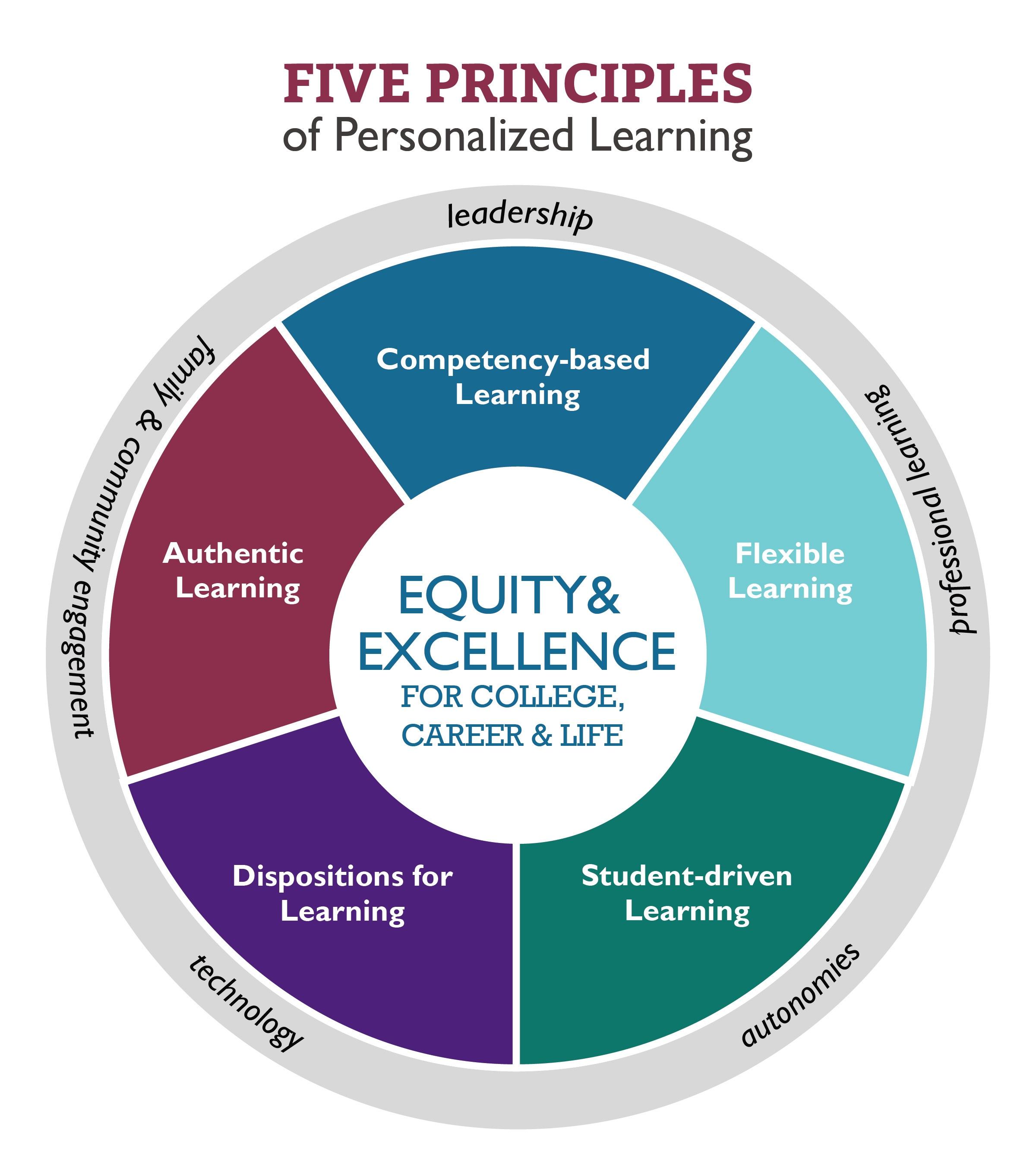 Collaborative Based Teaching ~ Massachusetts personalized learning network nglc
