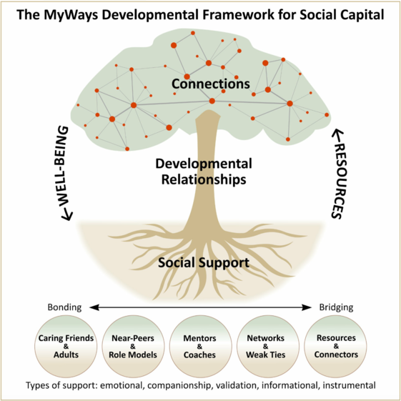 Social Capital MyWays graphic