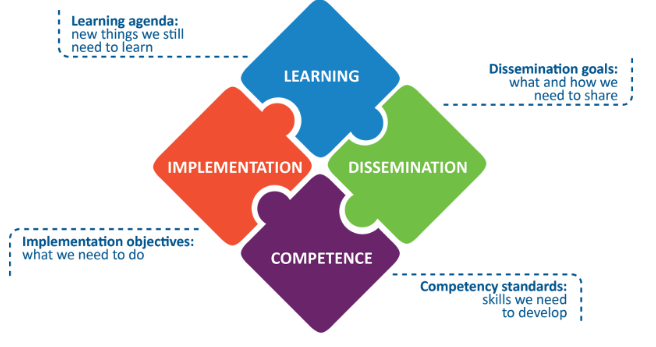 blended learning measurement agenda