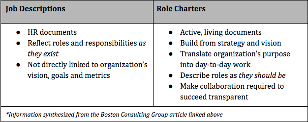 role charters