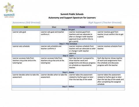 Summit Public Schools Autonomy And Support Spectrum