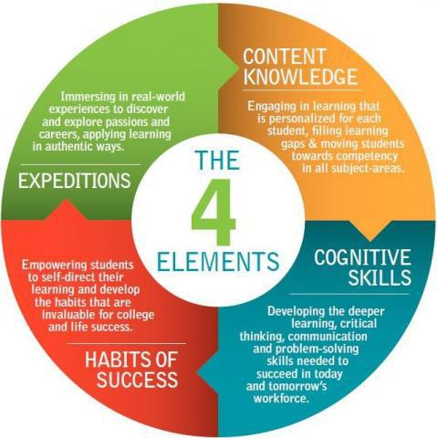 Summit Elements Of College And Career Readiness