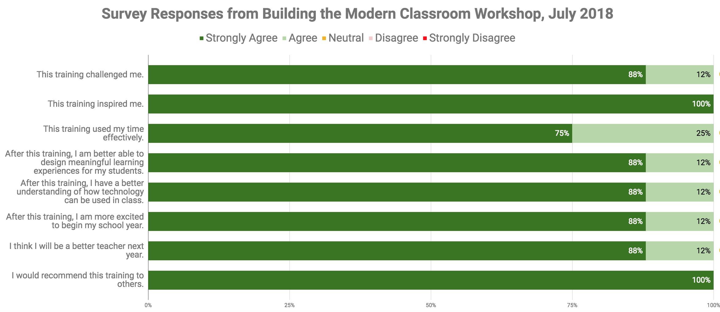 Survey Responses from Building the Modern Classroom Workshop, July 2018