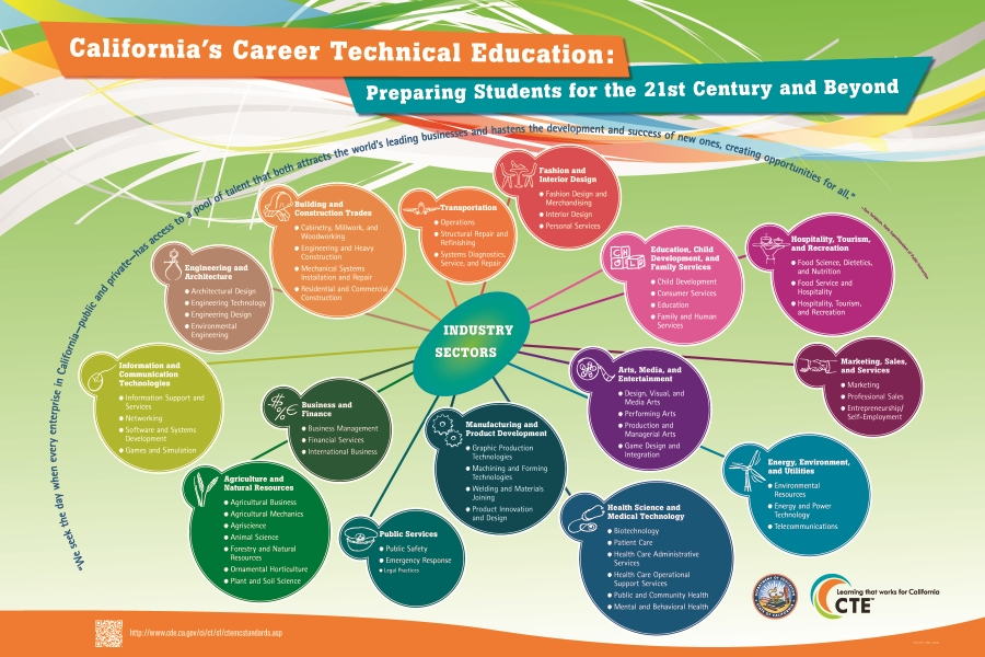 California CTE industry sectors