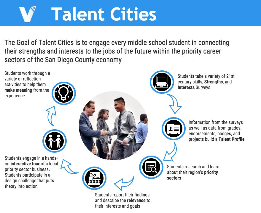 Talent Cities
