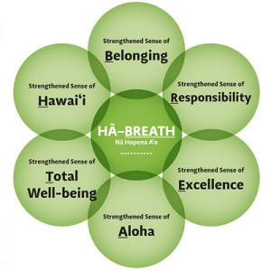 HA Breath competencies