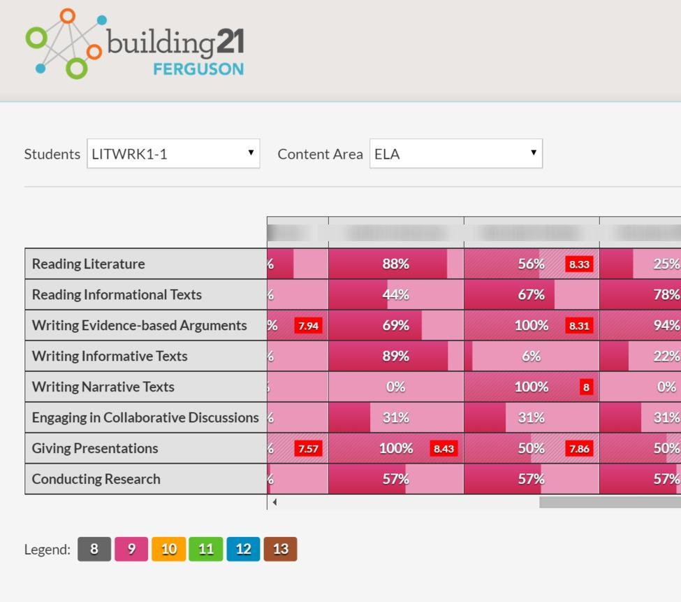 B21 Competency tracker