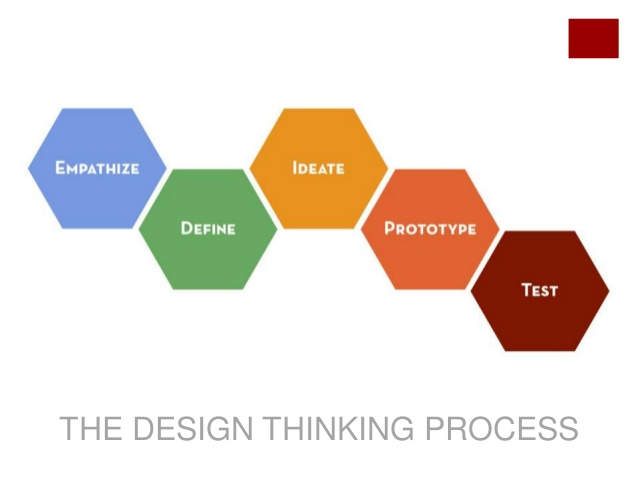 steps of design thinking process