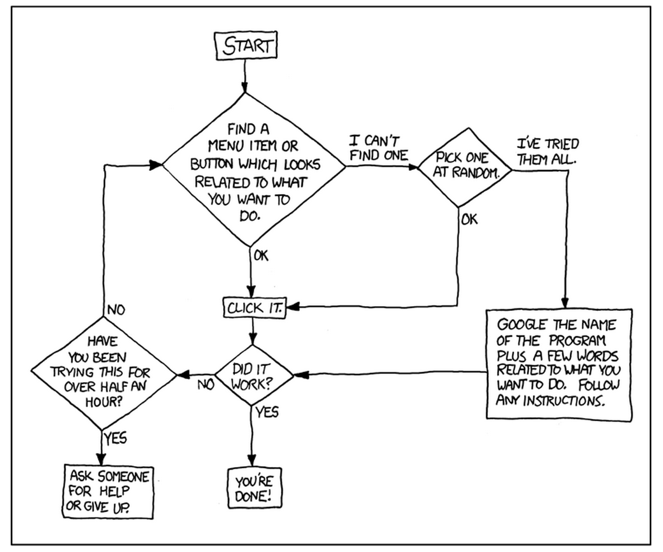 XKCD cartoon: tech solutions