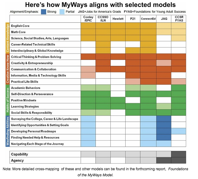 success frameworks aligned with MyWays