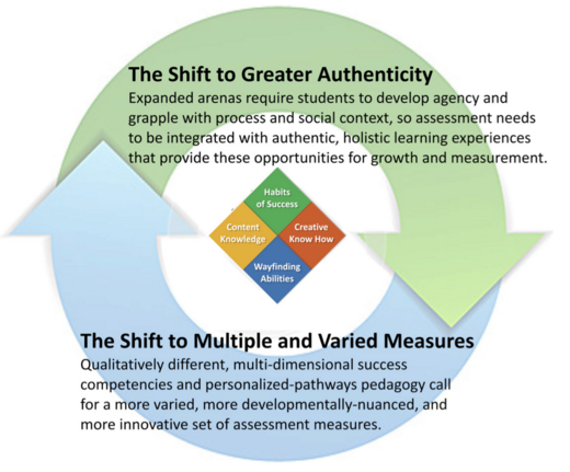 MyWays assessment shifts